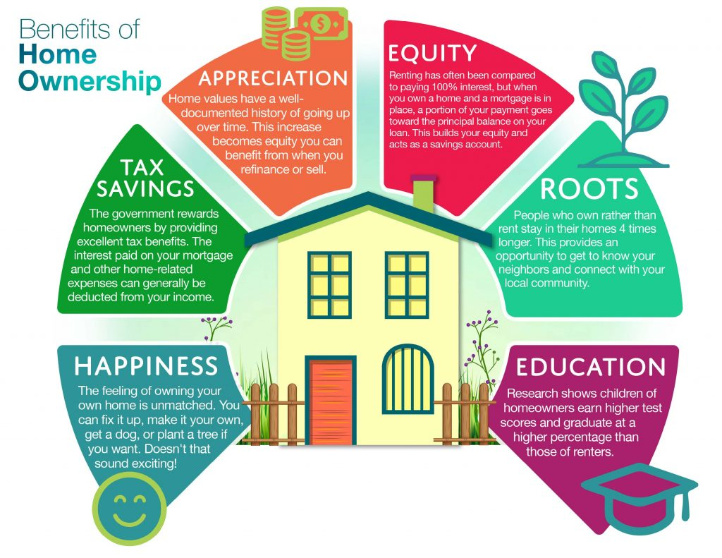 6-reasons-to-buy-a-home-102319