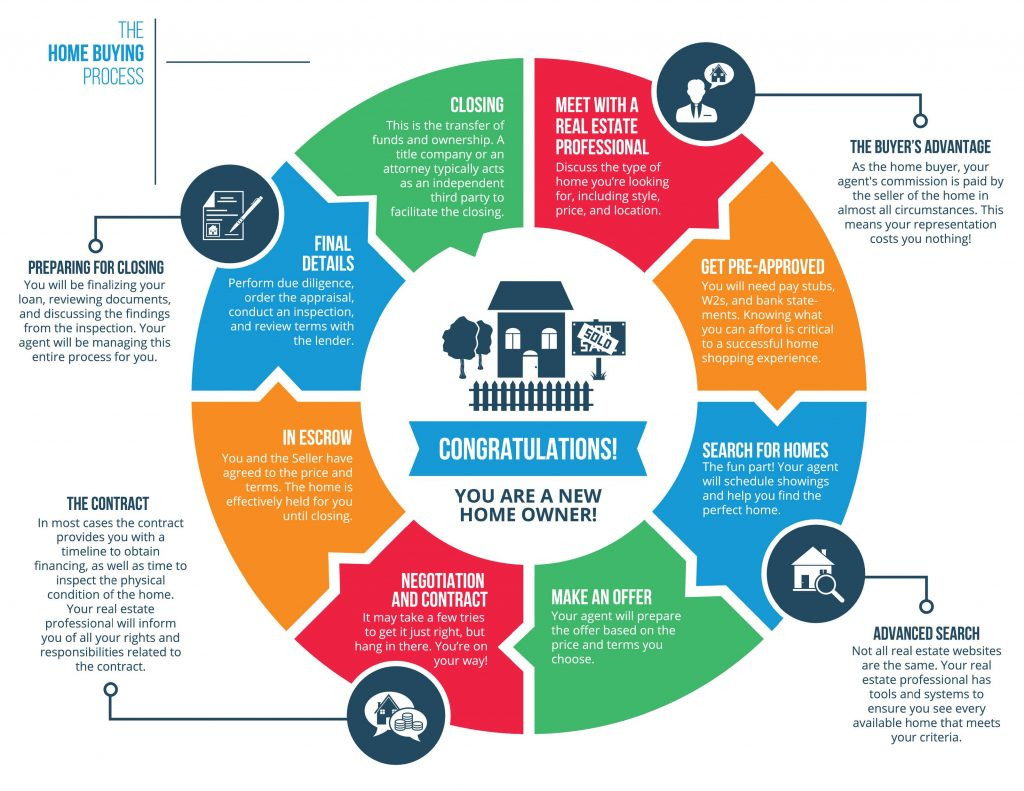 Home Buyer's Process