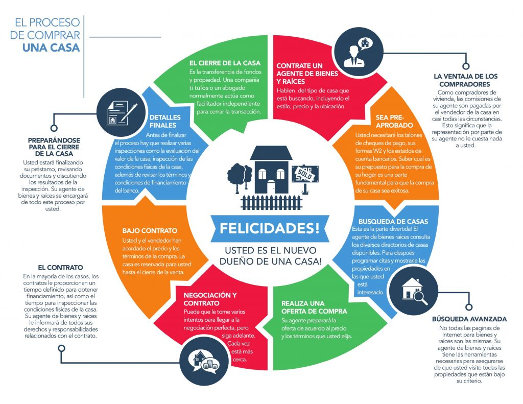 the home buying roadmap